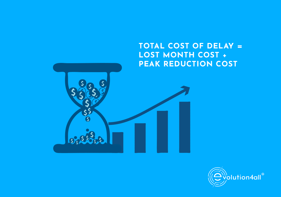 how to calculate cost of delay