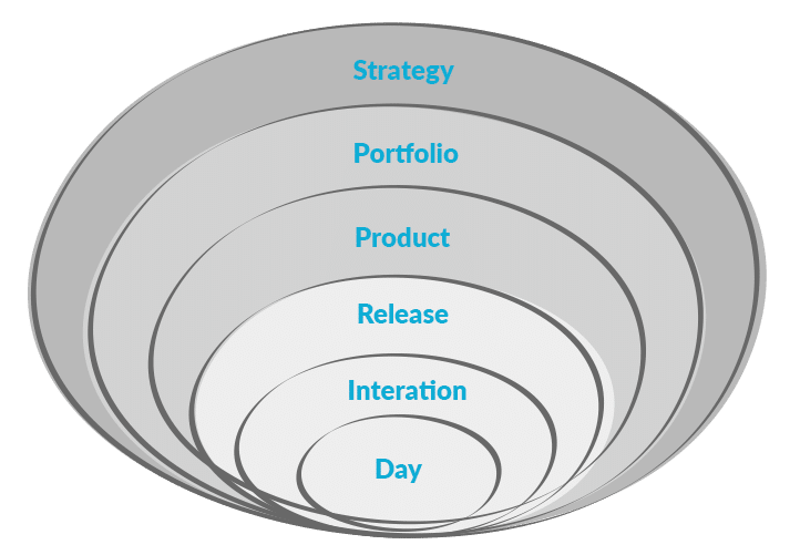 why agile portfolio management