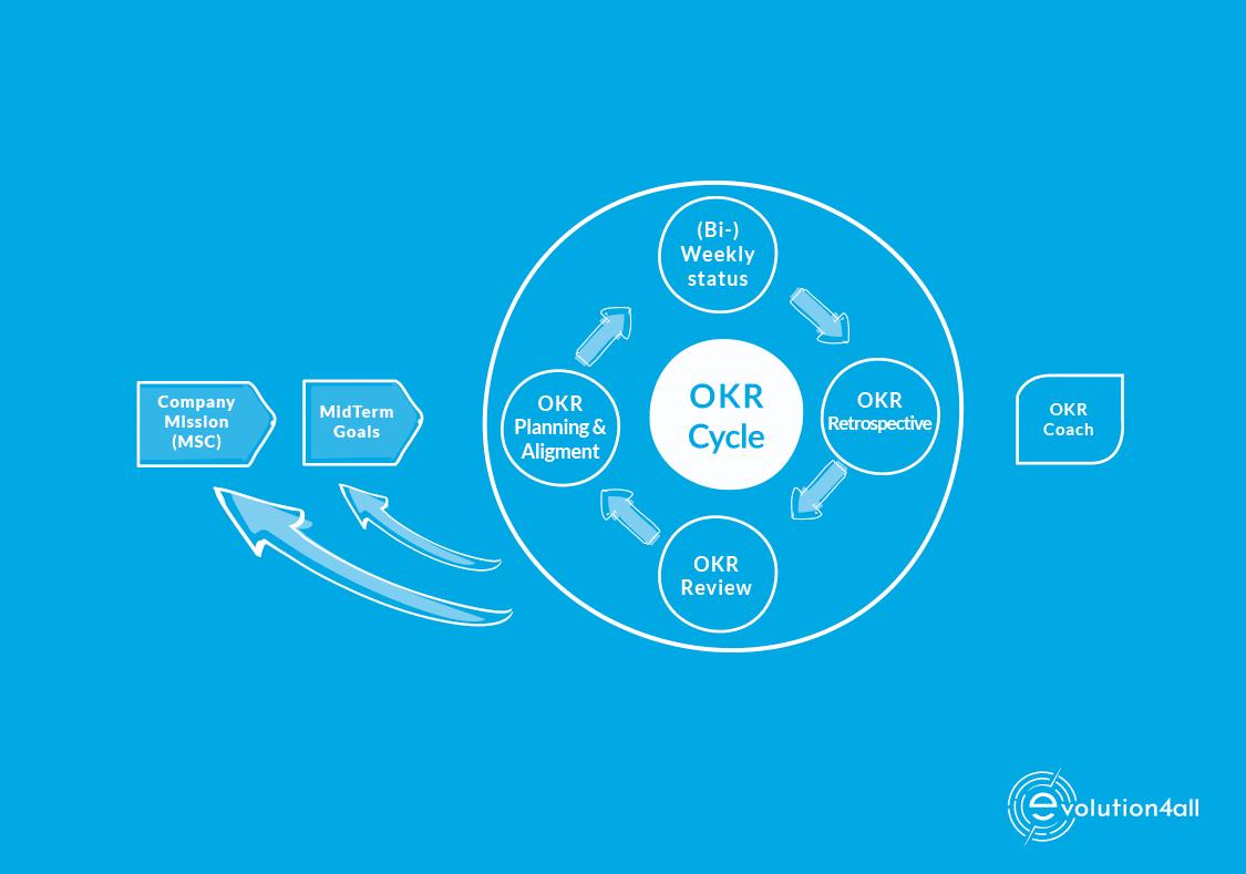 okr framework